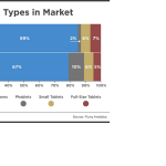 device types in market